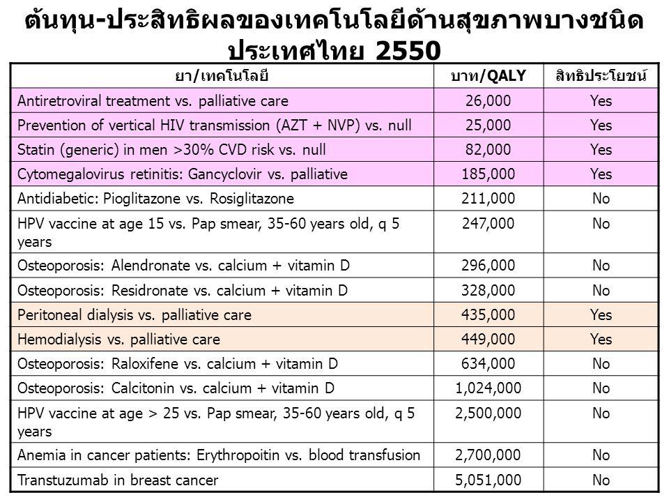 ต้นทุน-ประสิทธิผลของเทคโนโลยีด้านสุขภาพบางชนิด ประเทศไทย 2550