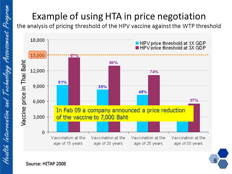 Example of using HTA in price negotiation the analysis of pricing threshold of the HPV vaccine against the WTP threshold