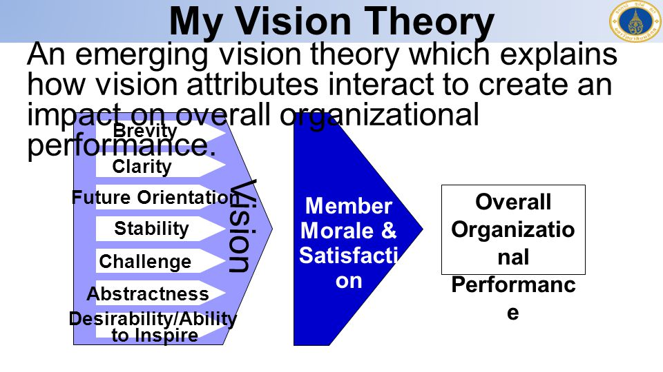Organizational Performance Desirability/Ability