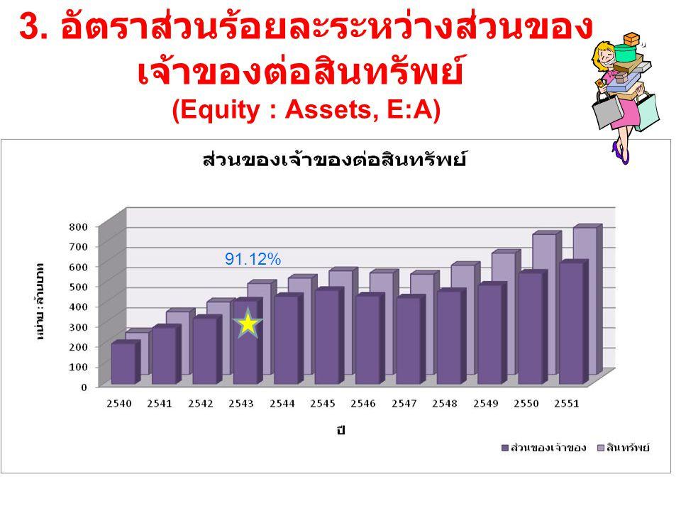 3. อัตราส่วนร้อยละระหว่างส่วนของเจ้าของต่อสินทรัพย์ (Equity : Assets, E:A)