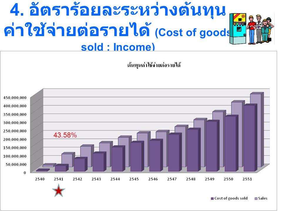 4. อัตราร้อยละระหว่างต้นทุนค่าใช้จ่ายต่อรายได้ (Cost of goods sold : Income)