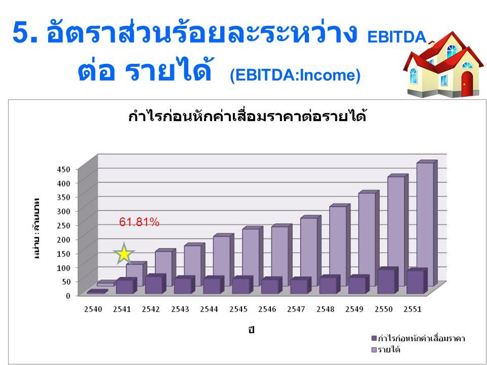 5. อัตราส่วนร้อยละระหว่าง EBITDA ต่อ รายได้ (EBITDA:Income)