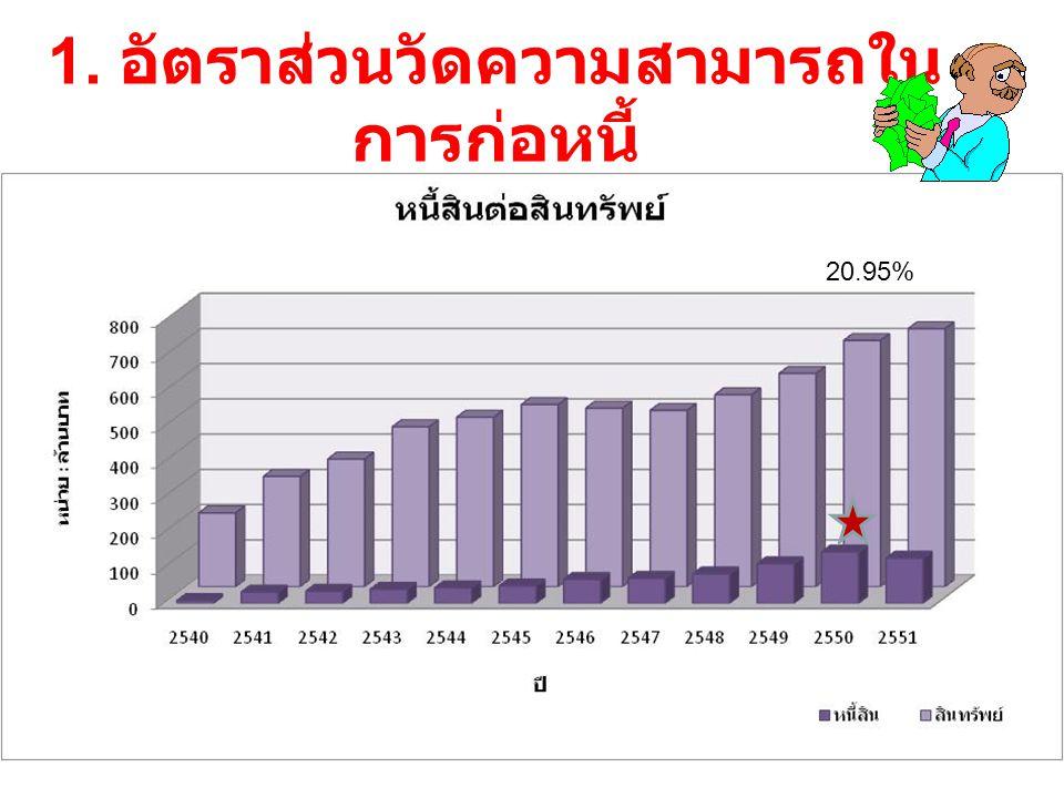1. อัตราส่วนวัดความสามารถในการก่อหนี้