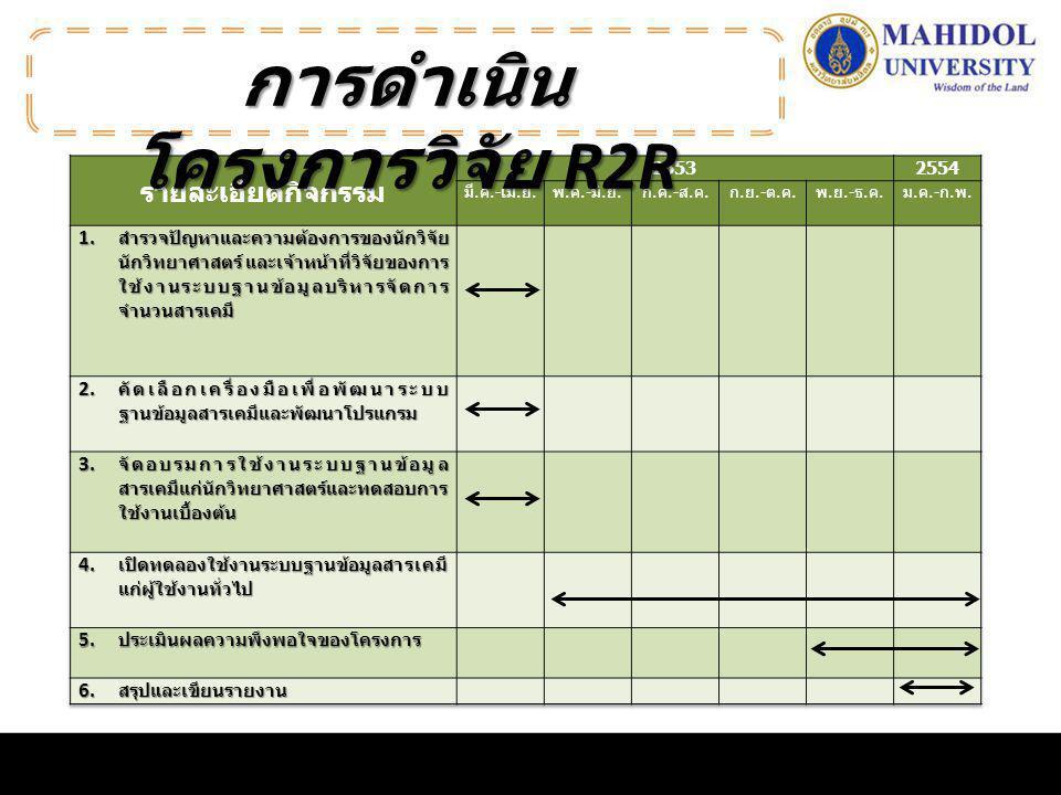 การดำเนินโครงการวิจัย R2R