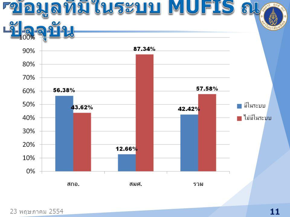 ข้อมูลที่มีในระบบ MUFIS ณ ปัจจุบัน