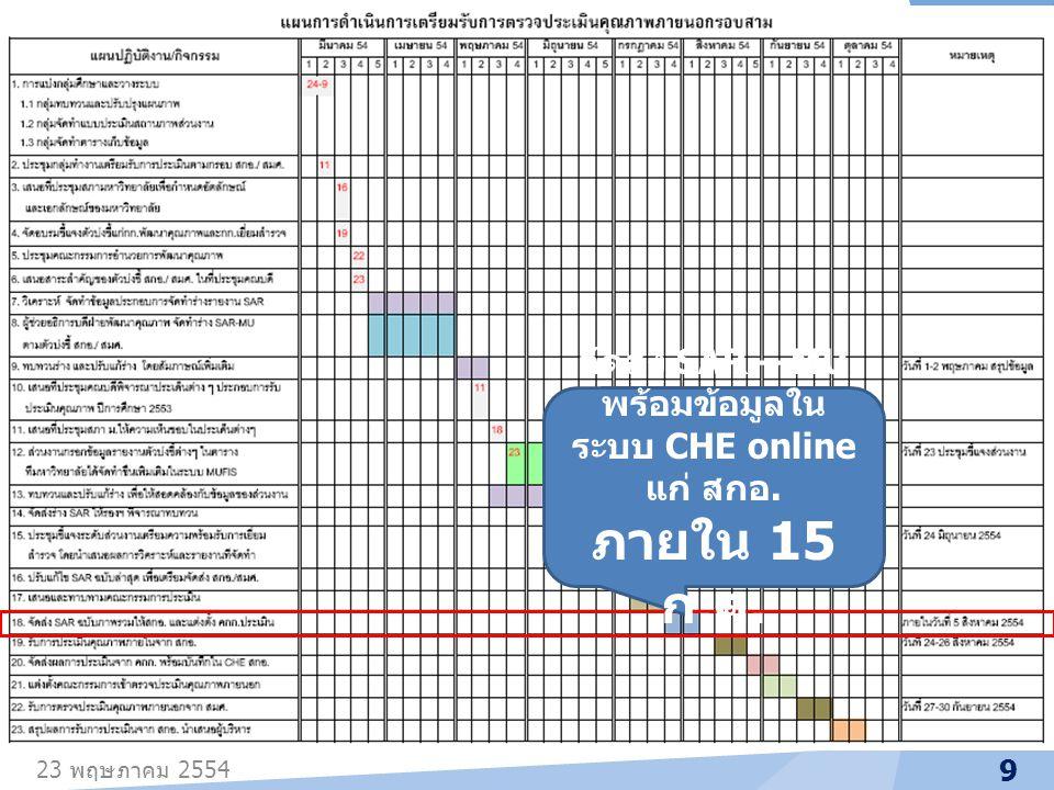 จัดส่ง SAR – MU พร้อมข้อมูลในระบบ CHE online แก่ สกอ.