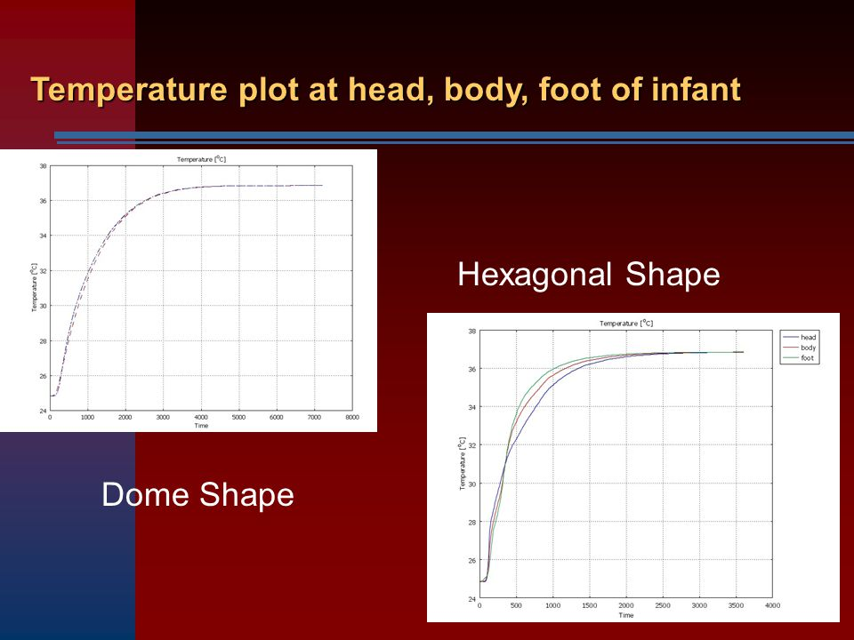 Temperature plot at head, body, foot of infant