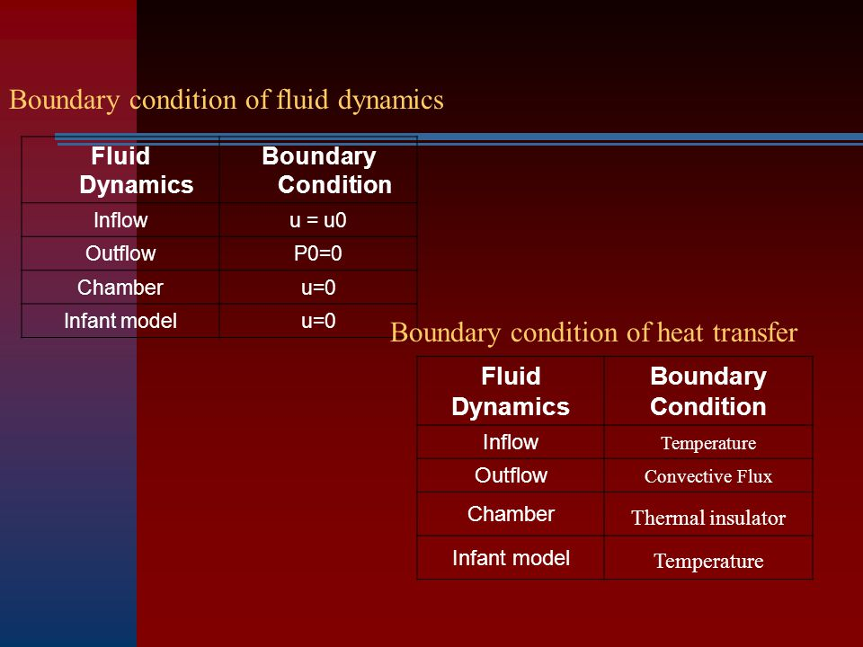 Fluid Dynamics Boundary Condition Fluid Dynamics Boundary Condition