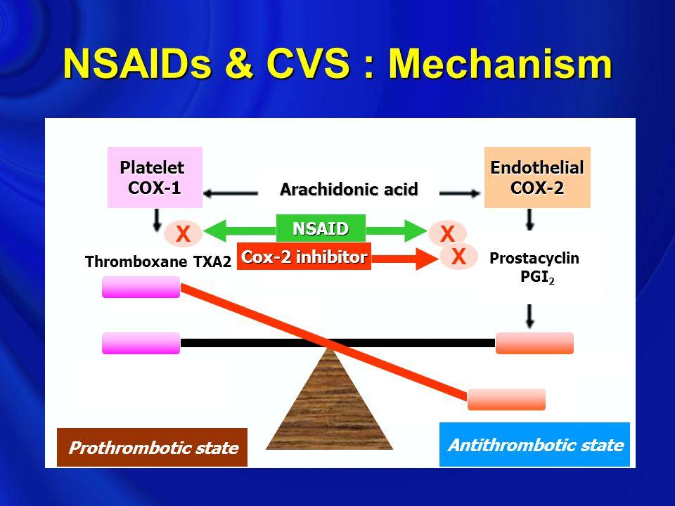 NSAIDs & CVS : Mechanism