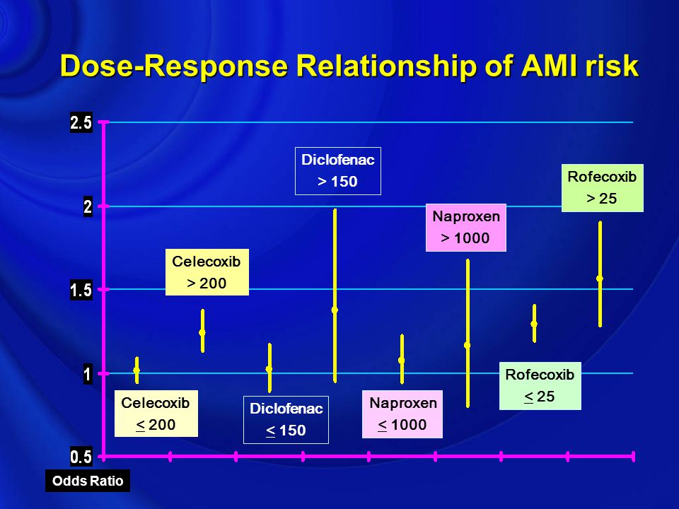 Dose-Response Relationship of AMI risk