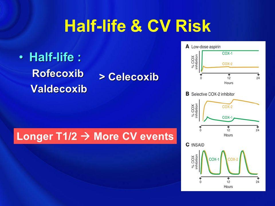 Half-life & CV Risk Half-life : Rofecoxib Valdecoxib > Celecoxib