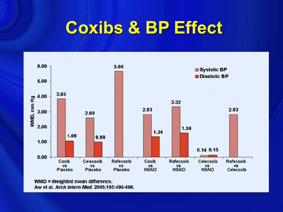Coxibs & BP Effect