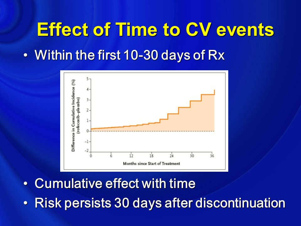 Effect of Time to CV events