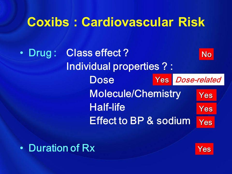 Coxibs : Cardiovascular Risk