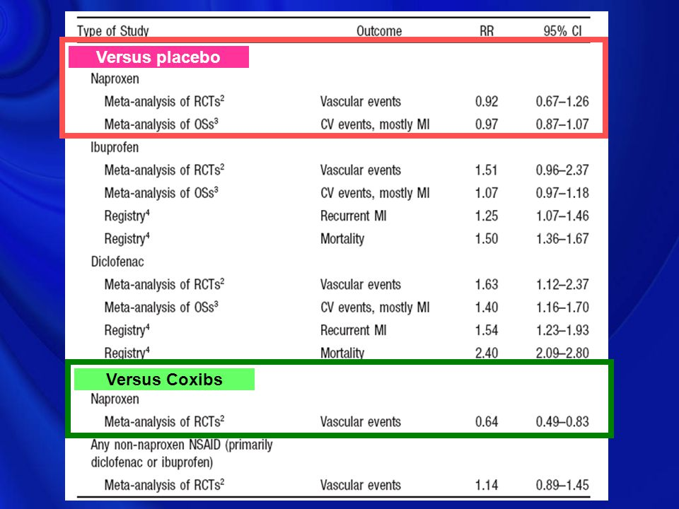 Versus placebo Versus Coxibs