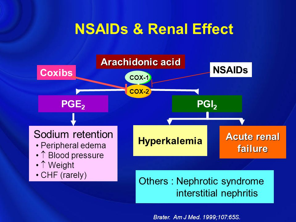 NSAIDs & Renal Effect Sodium retention Arachidonic acid NSAIDs Coxibs