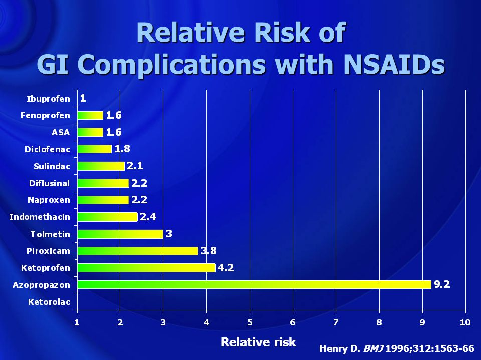 Relative Risk of GI Complications with NSAIDs