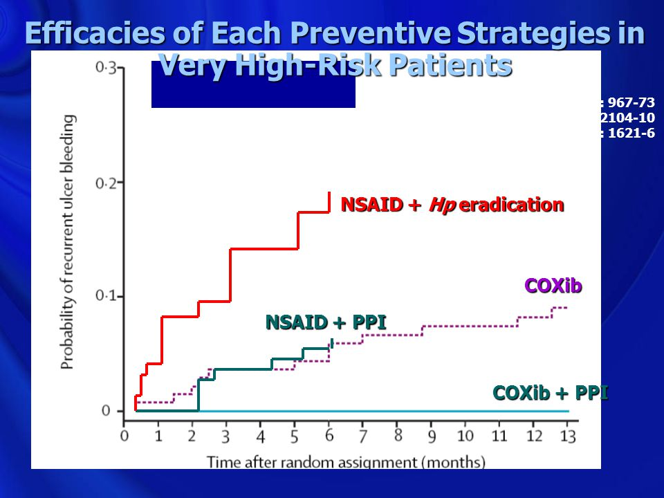 Efficacies of Each Preventive Strategies in Very High-Risk Patients