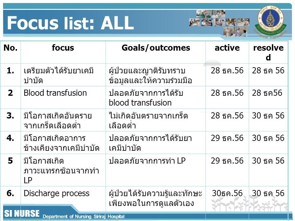 Focus list: ALL 02 03 No. focus Goals/outcomes active resolved 1.