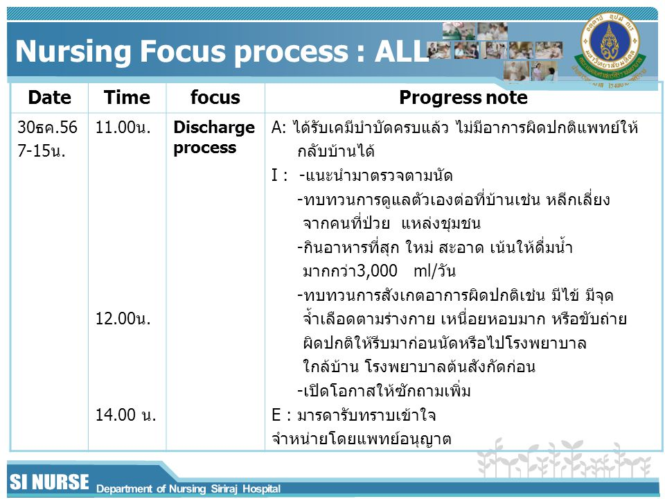 Nursing Focus process : ALL