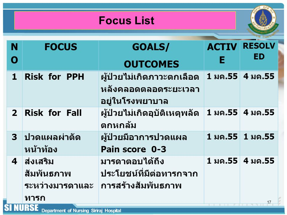Focus List NO FOCUS GOALS/ OUTCOMES ACTIVE 1 Risk for PPH