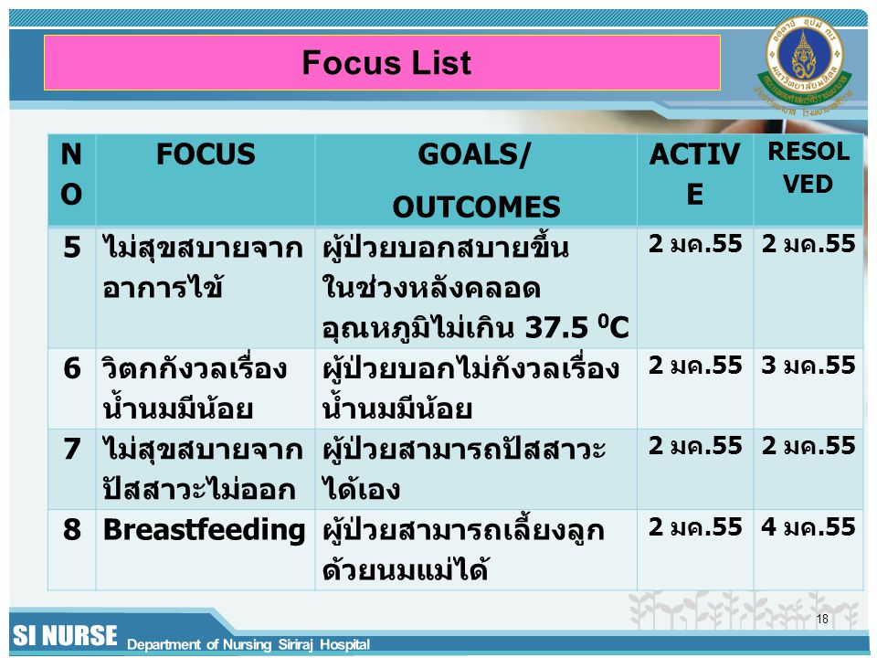 Focus List NO FOCUS GOALS/ OUTCOMES ACTIVE 5 ไม่สุขสบายจากอาการไข้