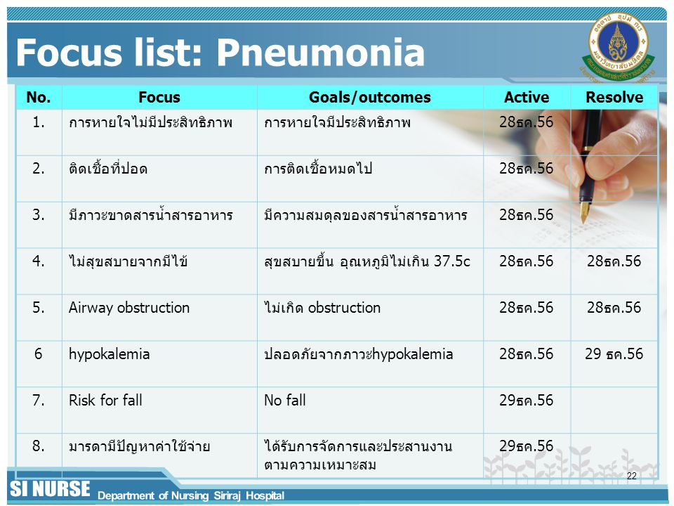 Focus list: Pneumonia No. Focus Goals/outcomes Active Resolve 1.