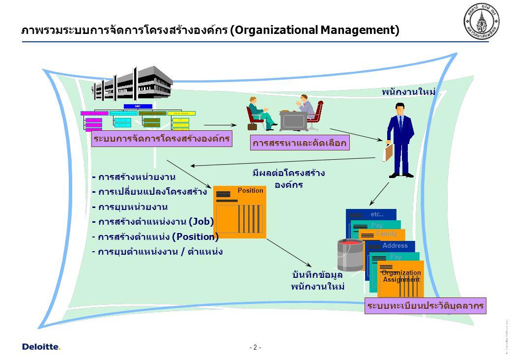 ภาพรวมระบบการจัดการโครงสร้างองค์กร (Organizational Management)