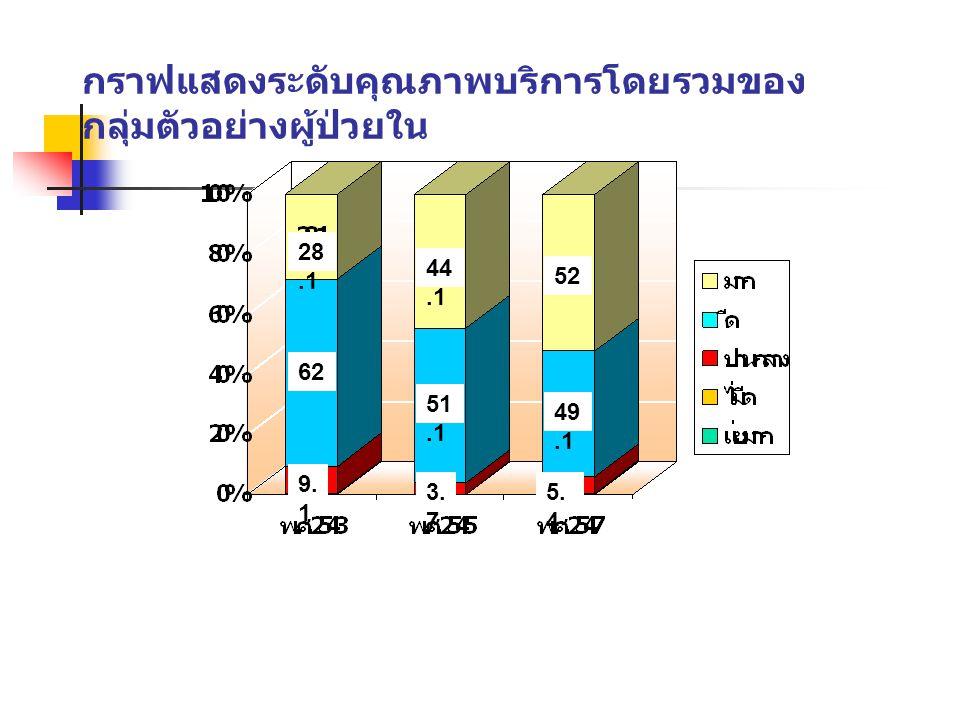 กราฟแสดงระดับคุณภาพบริการโดยรวมของกลุ่มตัวอย่างผู้ป่วยใน