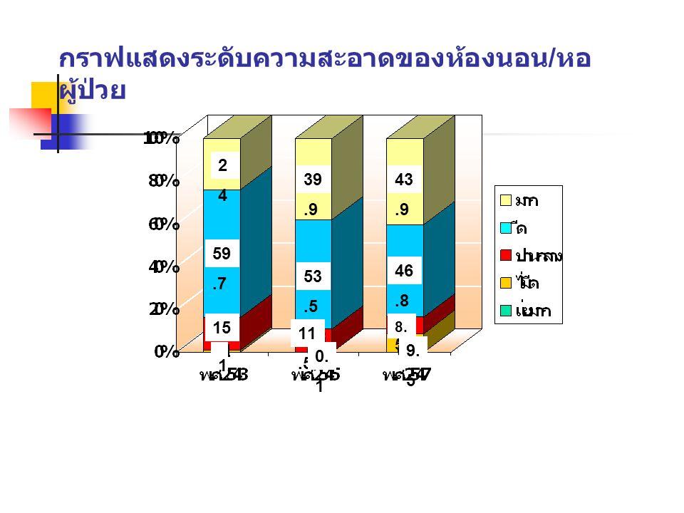 กราฟแสดงระดับความสะอาดของห้องนอน/หอผู้ป่วย