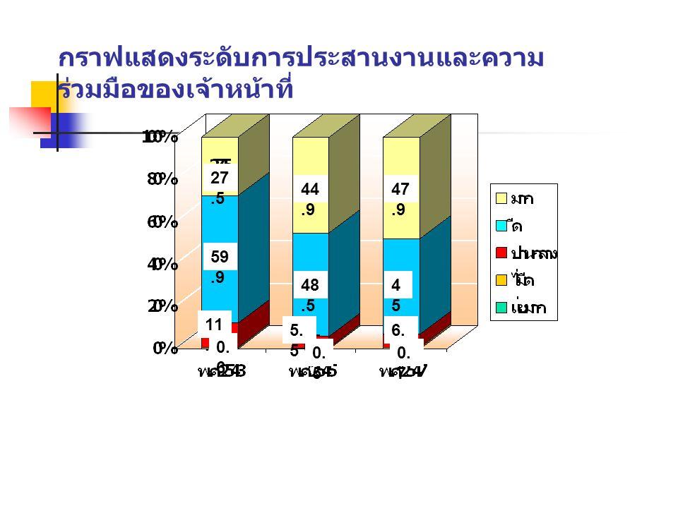 กราฟแสดงระดับการประสานงานและความร่วมมือของเจ้าหน้าที่