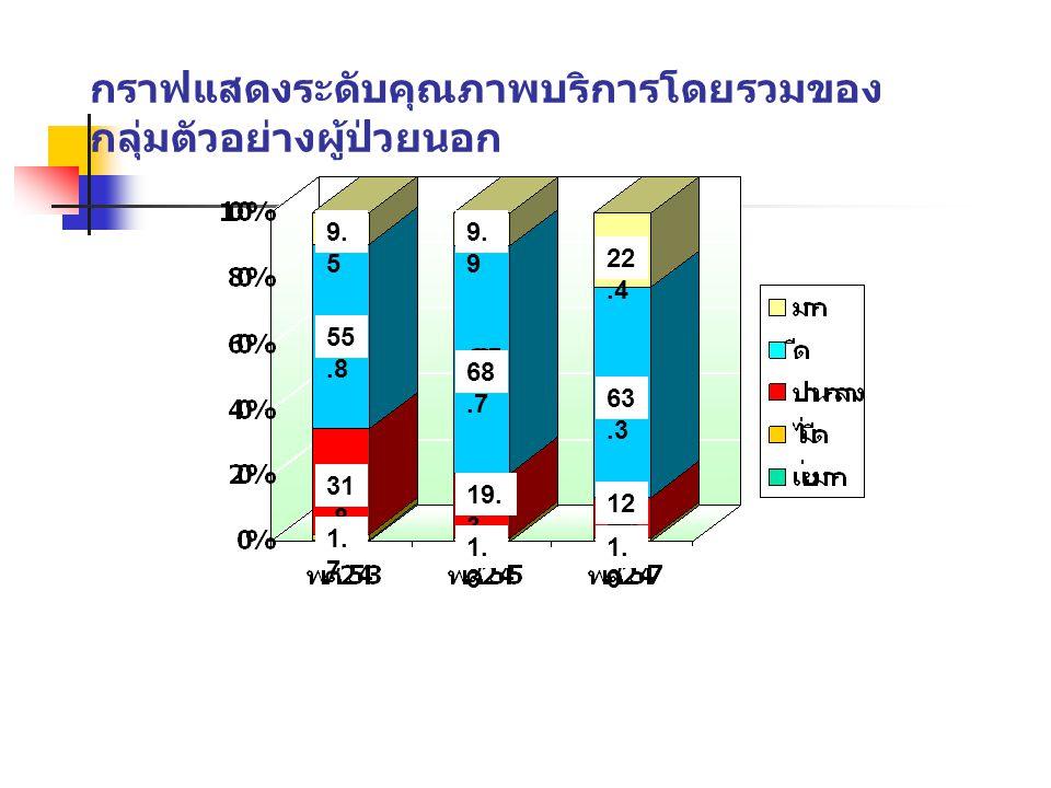 กราฟแสดงระดับคุณภาพบริการโดยรวมของกลุ่มตัวอย่างผู้ป่วยนอก