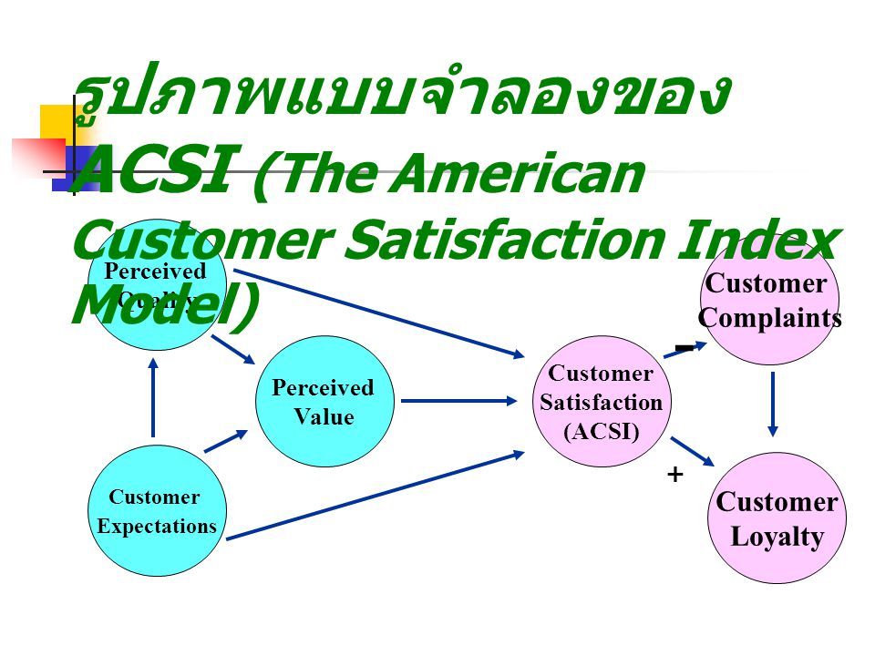Customer Expectations. Perceived. Value. Quality. Satisfaction. (ACSI) Loyalty. Complaints.