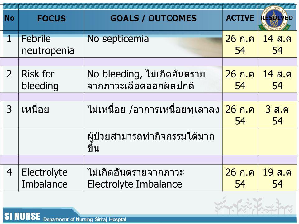 No bleeding, ไม่เกิดอันตรายจากภาวะเลือดออกผิดปกติ