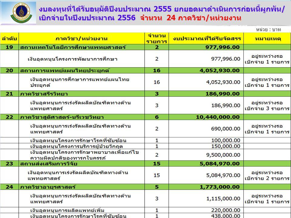 งบลงทุนที่ได้รับอนุมัติปีงบประมาณ 2555 ยกยอดมาดำเนินการก่อหนี้ผูกพัน/เบิกจ่ายในปีงบประมาณ 2556 จำนวน 24 ภาควิชา/หน่วยงาน