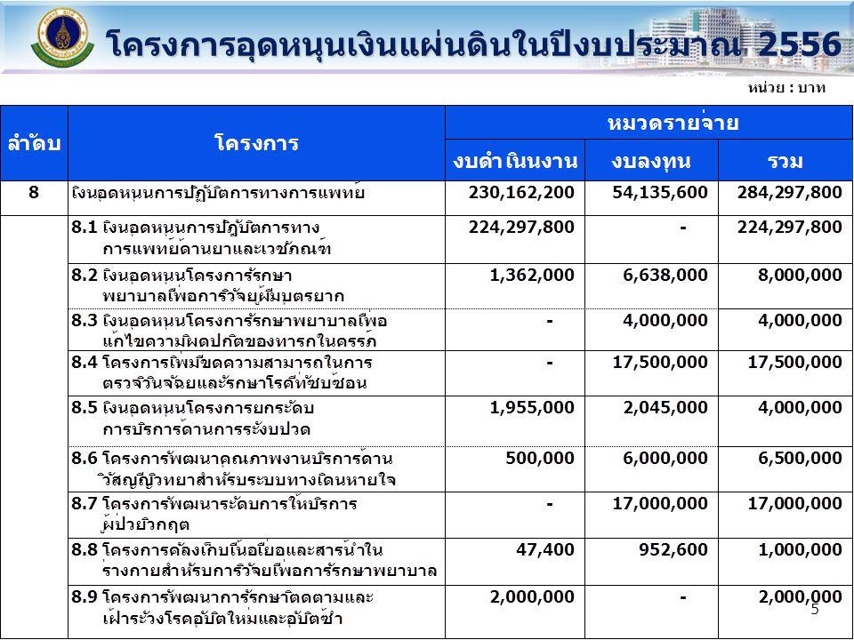 โครงการอุดหนุนเงินแผ่นดินในปีงบประมาณ 2556