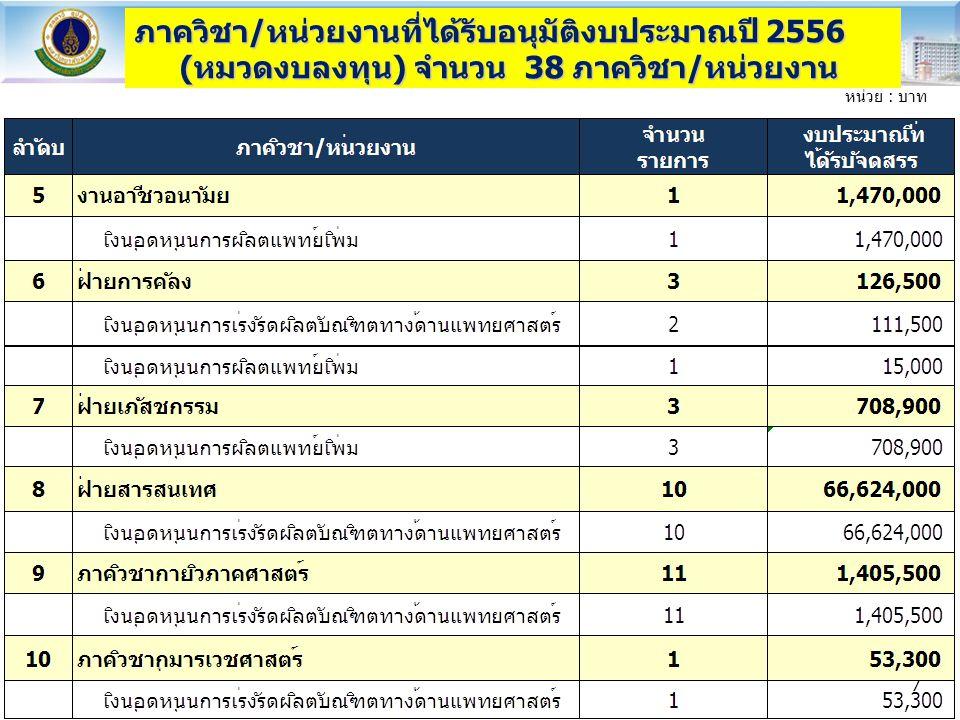 ภาควิชา/หน่วยงานที่ได้รับอนุมัติงบประมาณปี 2556 (หมวดงบลงทุน) จำนวน 38 ภาควิชา/หน่วยงาน
