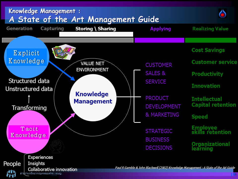 Knowledge Management : A State of the Art Management Guide