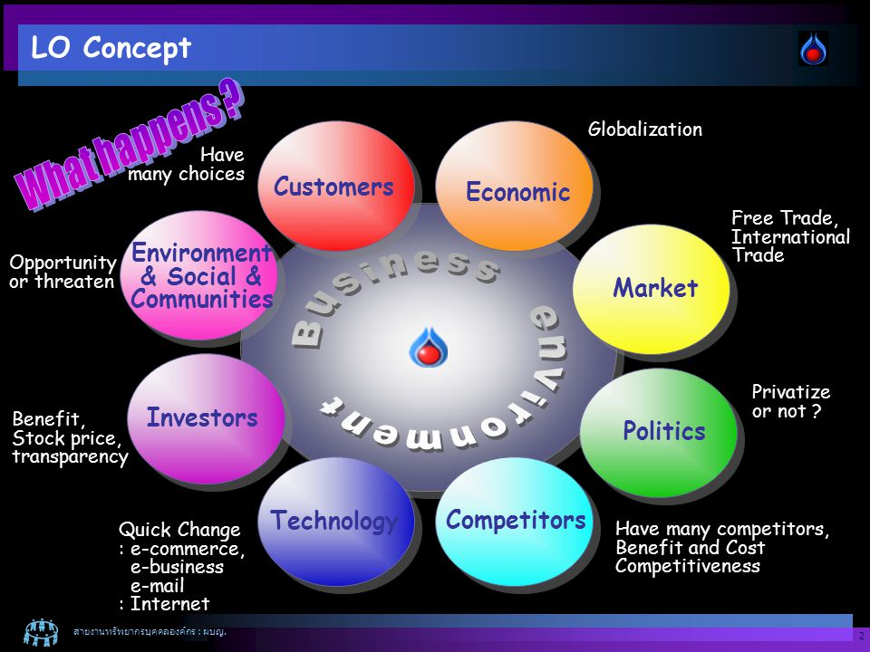 What happens Business environment LO Concept Customers Economic