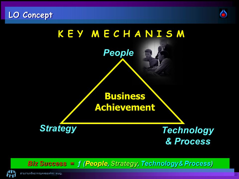 Biz Success = ƒ (People, Strategy, Technology& Process)