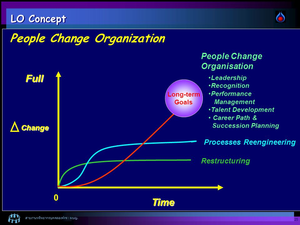 People Change Organization
