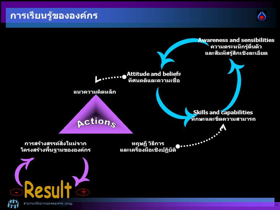 การเรียนรู้ขององค์กร