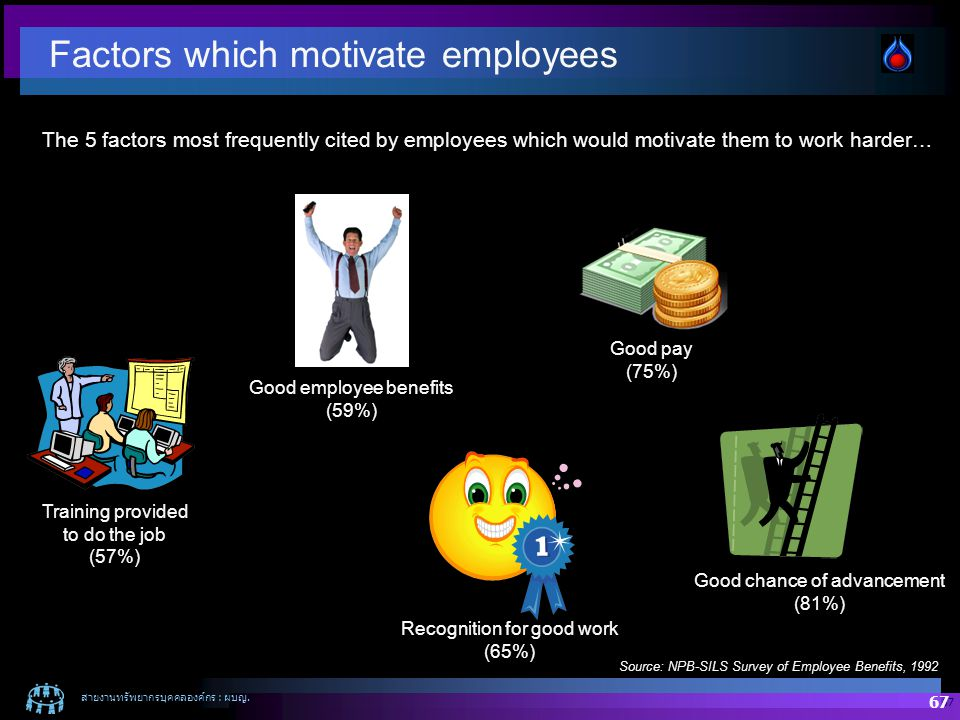 Factors which motivate employees