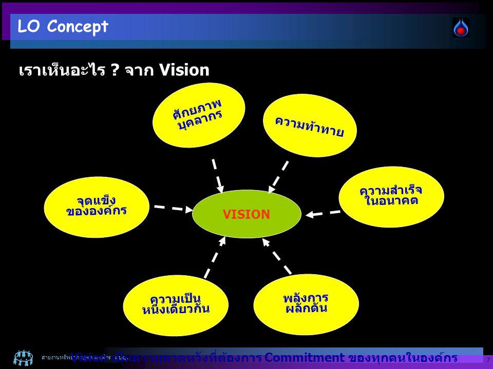 เราเห็นอะไร จาก Vision