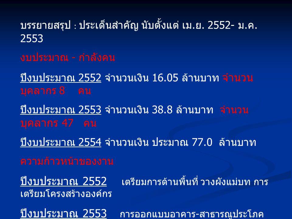 ปีงบประมาณ 2555 เริ่มรับ ป.ตรี 1-2 หลักสูตร