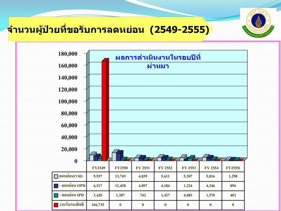 จำนวนผู้ป่วยที่ขอรับการลดหย่อน (2549-2555)