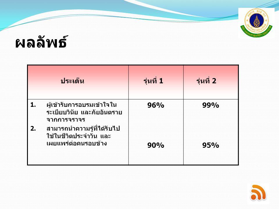 ผลลัพธ์ ประเด็น รุ่นที่ 1 รุ่นที่ 2 96% 90% 99% 95%