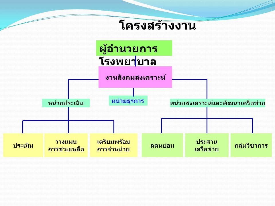 หน่วยสงเคราะห์และพัฒนาเครือข่าย