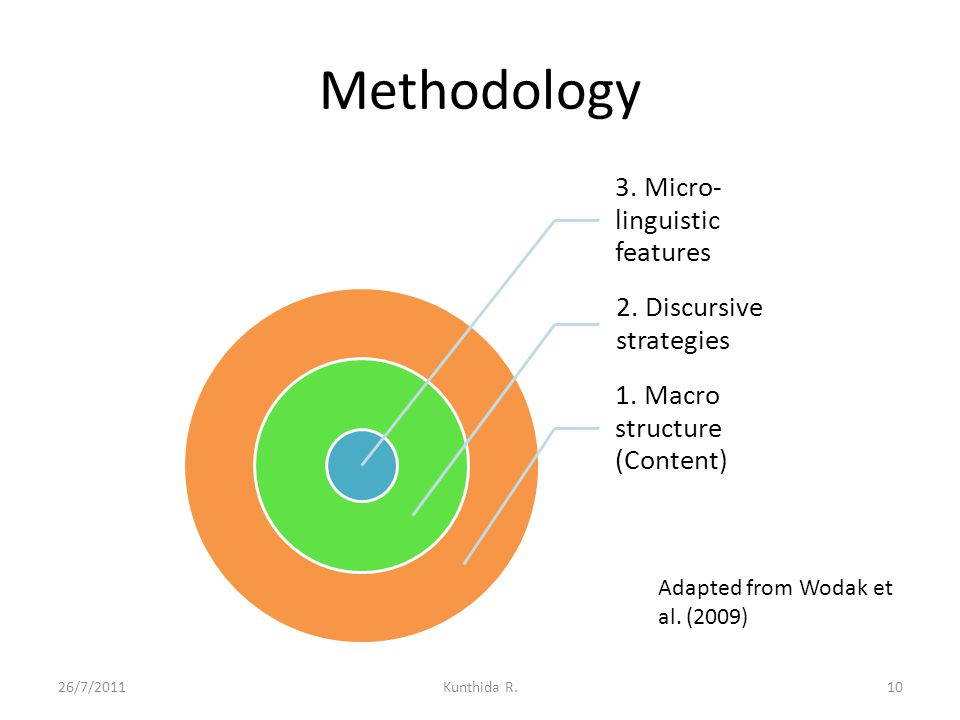 Methodology 3. Micro-linguistic features 2. Discursive strategies