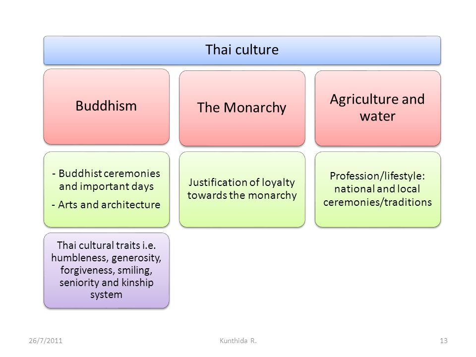 Thai culture Agriculture and water Buddhism The Monarchy